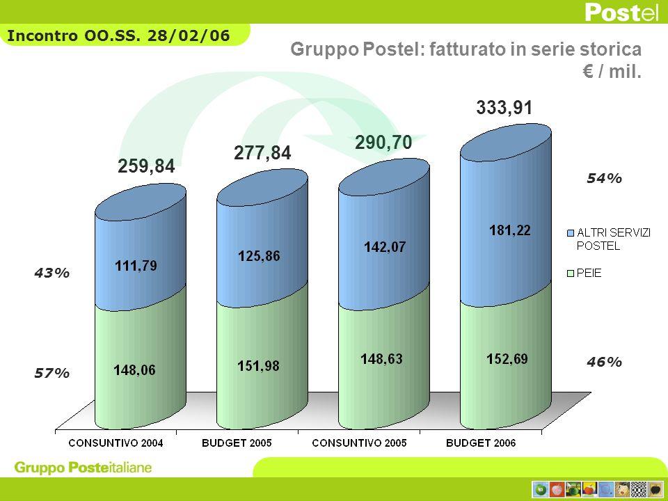Gruppo Postel: fatturato in serie storica € / mil.