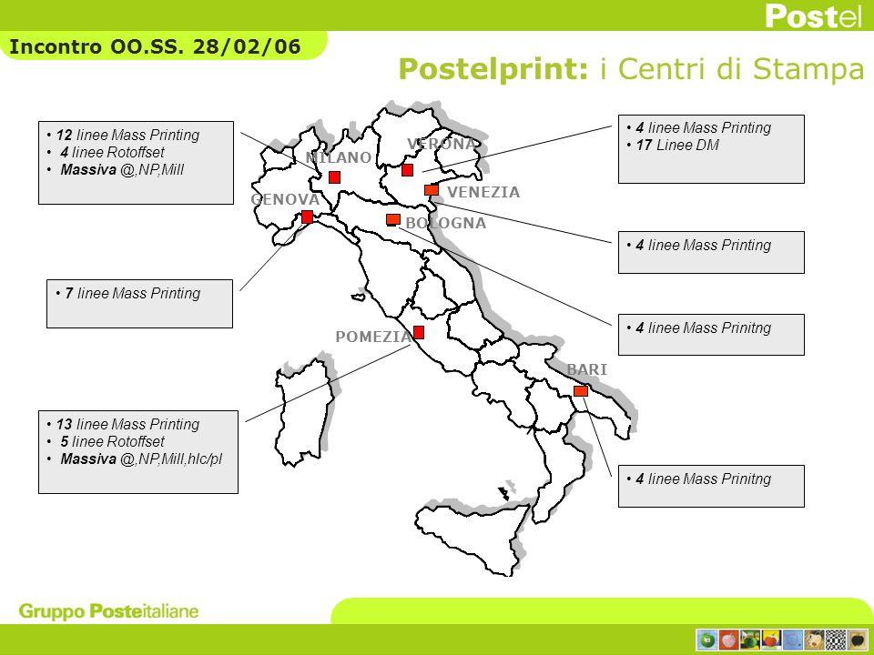 Postelprint: i Centri di Stampa
