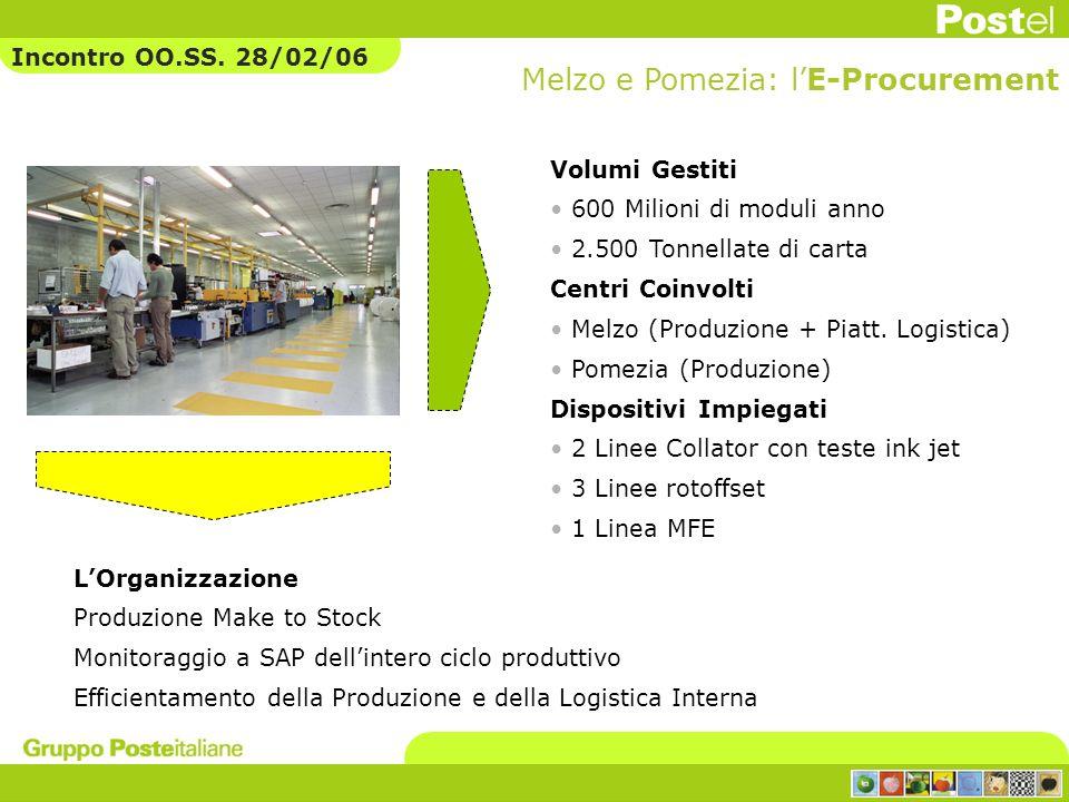 Melzo e Pomezia: l'E-Procurement