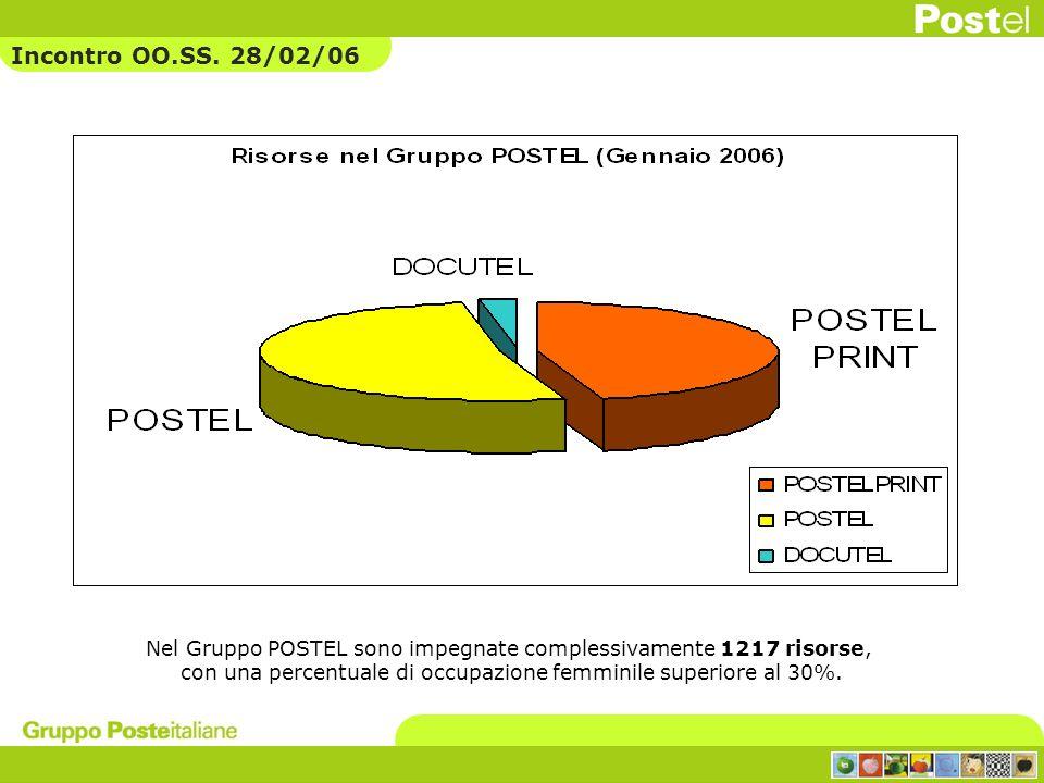 Incontro OO.SS. 28/02/06 Nel Gruppo POSTEL sono impegnate complessivamente 1217 risorse,