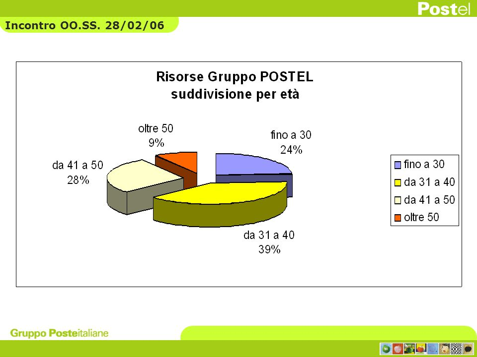 Incontro OO.SS. 28/02/06
