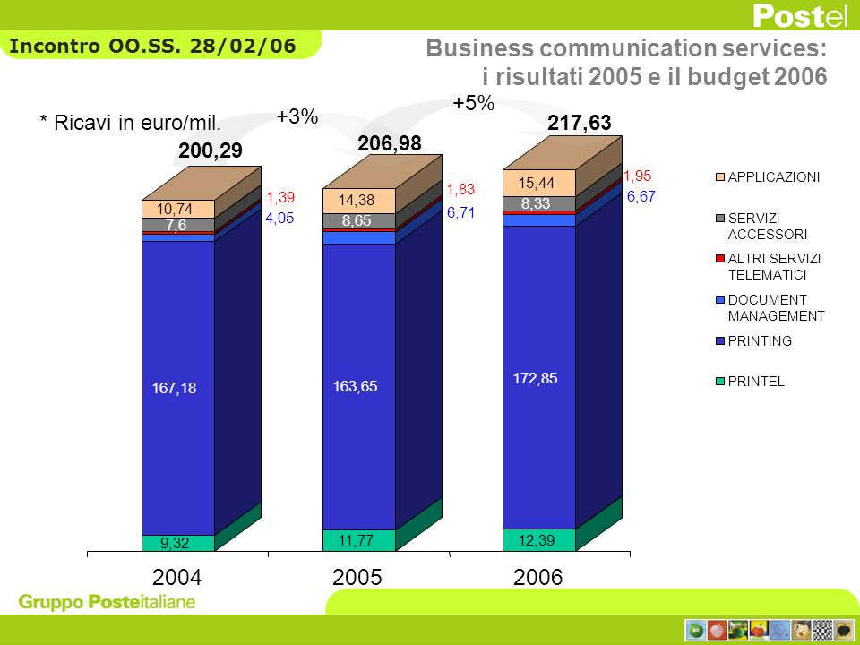 Business communication services: i risultati 2005 e il budget 2006