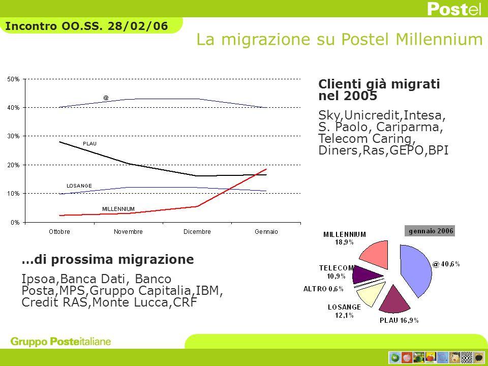 La migrazione su Postel Millennium