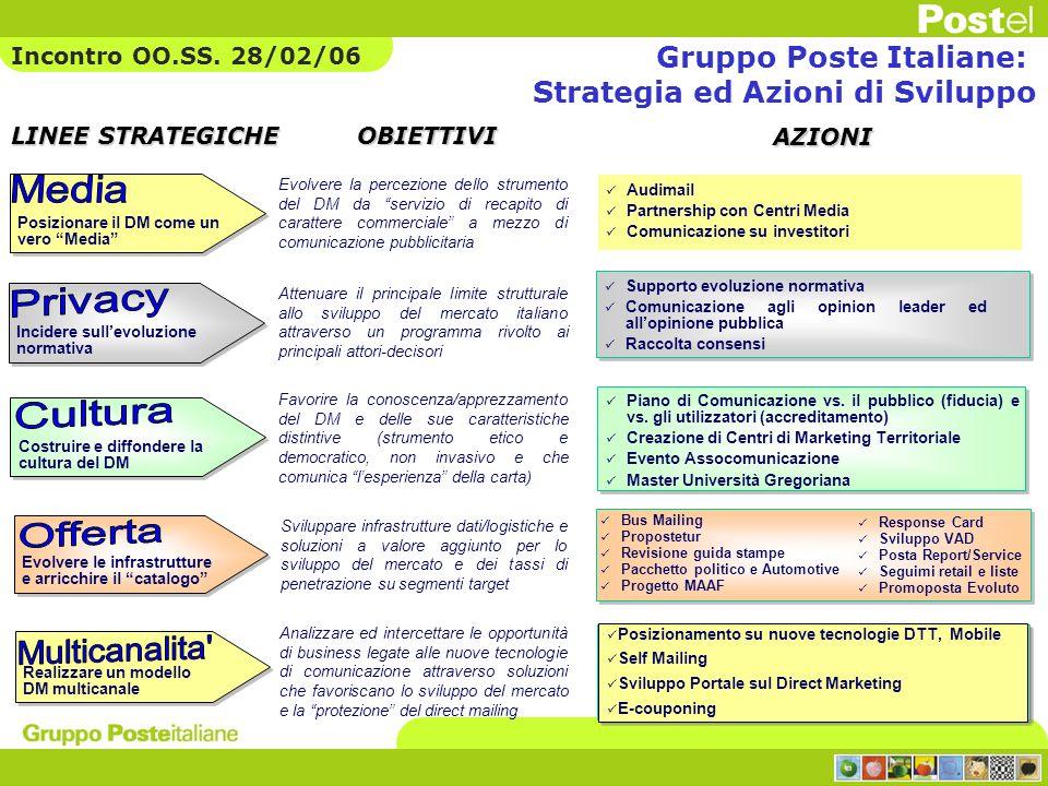 Media Privacy Cultura Offerta Multicanalita Gruppo Poste Italiane: