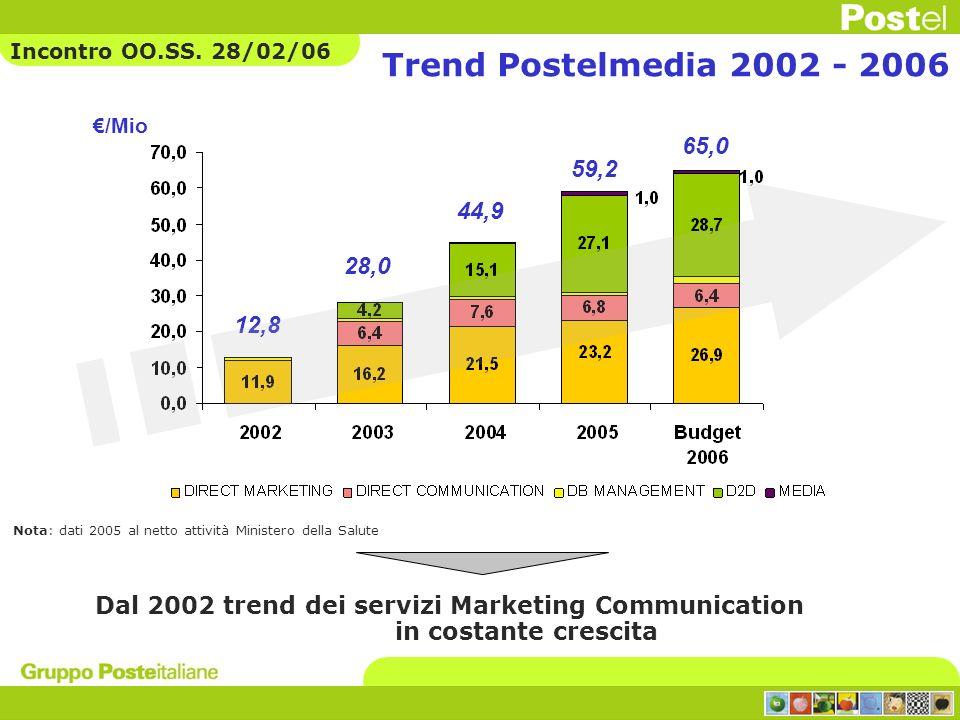 Incontro OO.SS. 28/02/06 Trend Postelmedia 2002 - 2006. €/Mio. 65,0. 59,2. 44,9. 28,0. 12,8.
