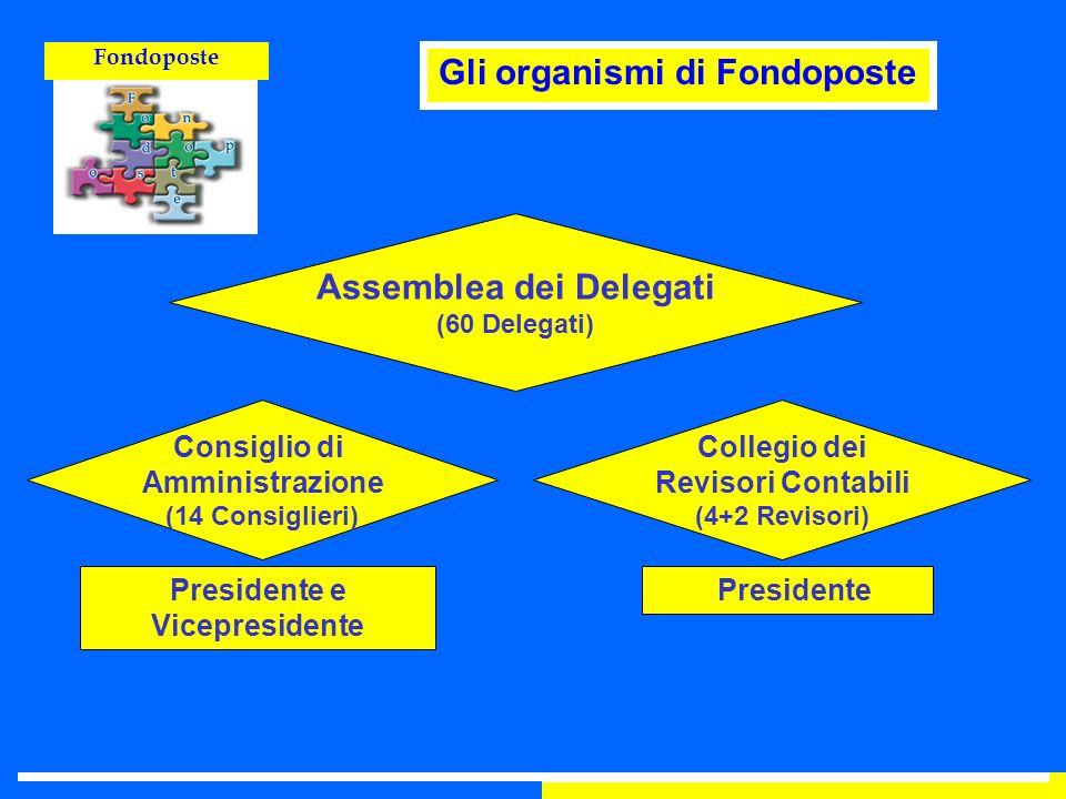 Gli organismi di Fondoposte Assemblea dei Delegati