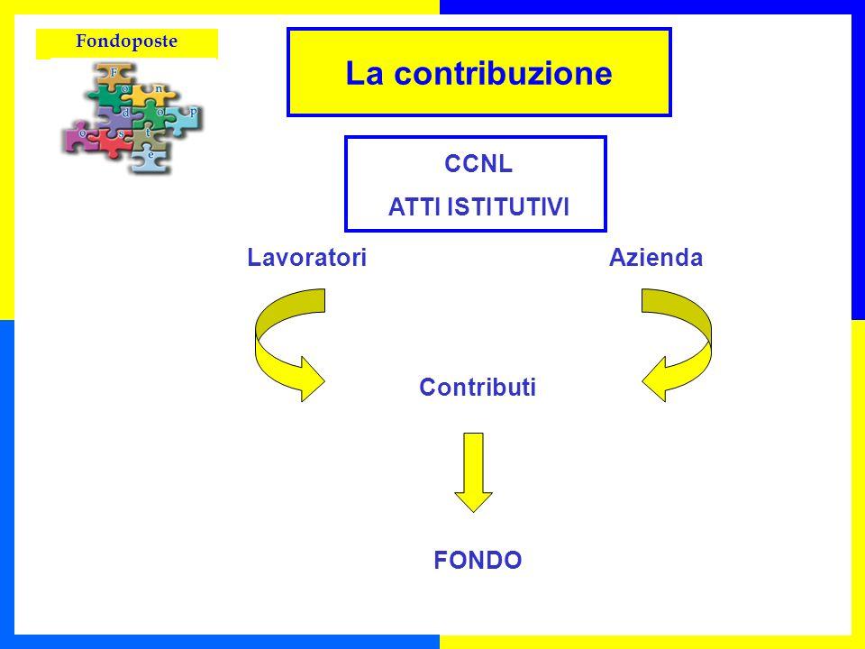 La contribuzione CCNL ATTI ISTITUTIVI Lavoratori Azienda Contributi