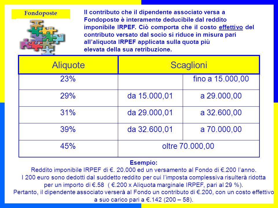 Aliquote Scaglioni ALIQUOTE SCAGLIONI 23% fino a 15.000,00 29%