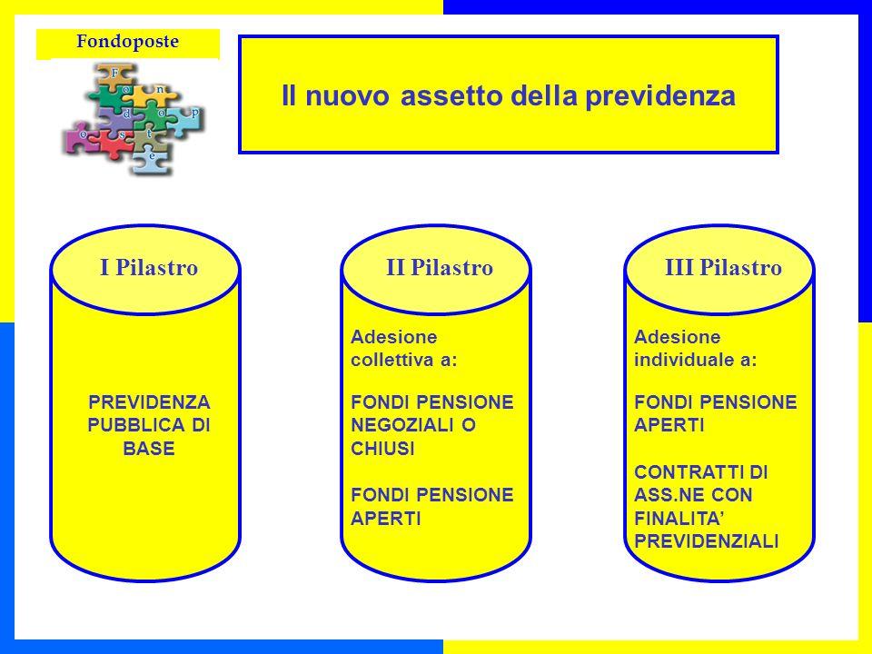 Il nuovo assetto della previdenza PREVIDENZA PUBBLICA DI BASE