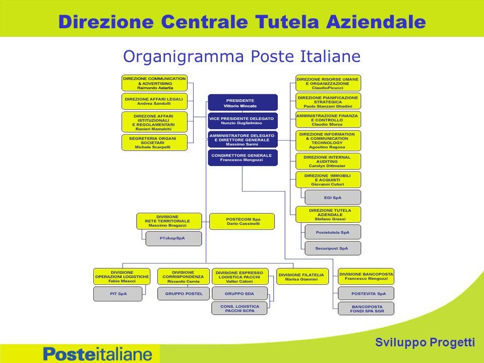 Organigramma Poste Italiane