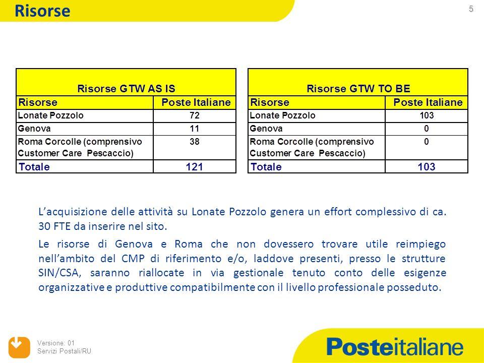 Risorse L'acquisizione delle attività su Lonate Pozzolo genera un effort complessivo di ca. 30 FTE da inserire nel sito.