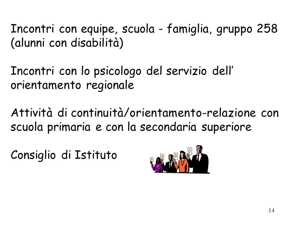 Incontri con equipe, scuola - famiglia, gruppo 258