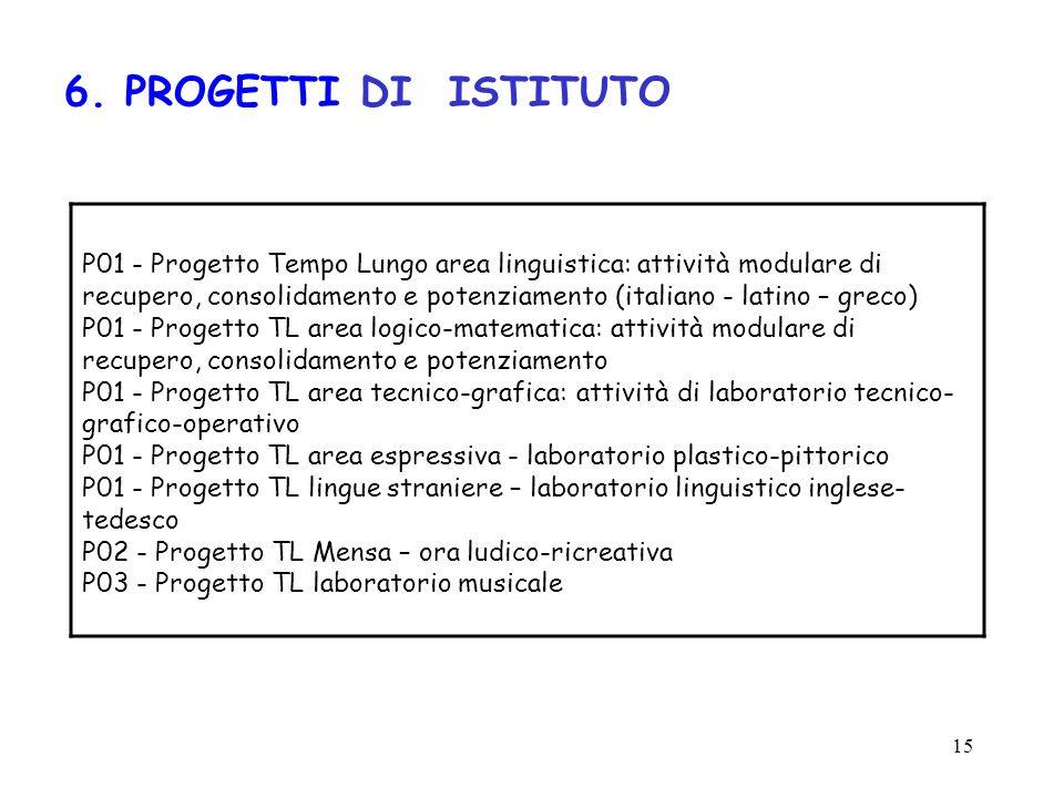 6. PROGETTI DI ISTITUTO
