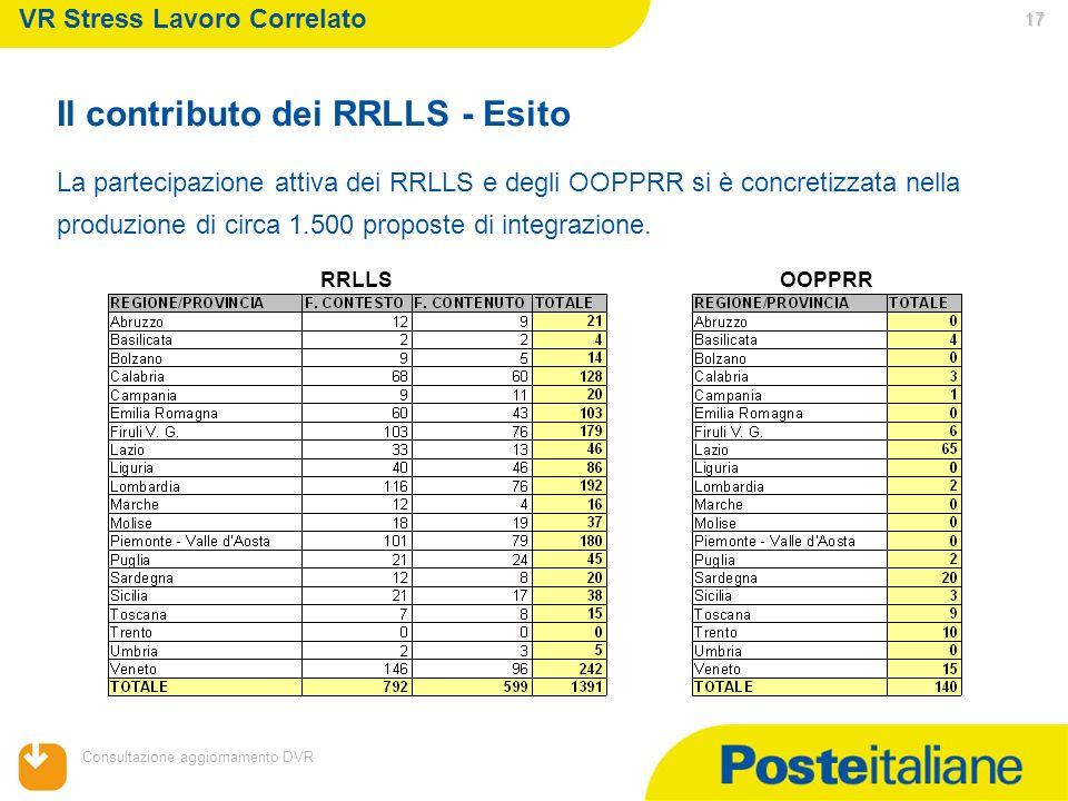 Il contributo dei RRLLS - Esito