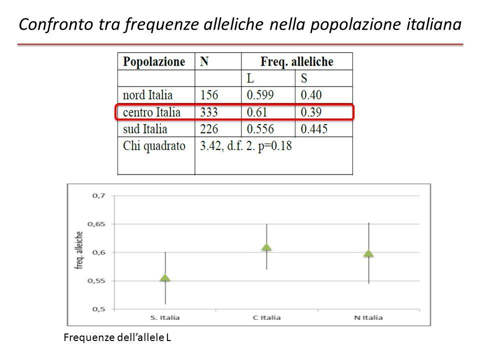 Confronto tra frequenze alleliche nella popolazione italiana