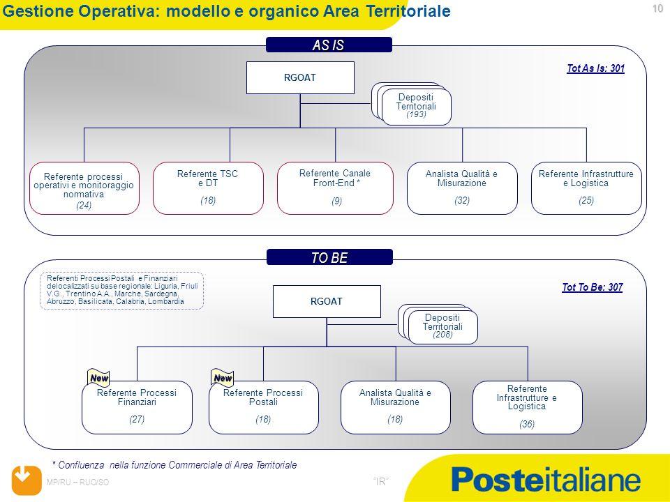 Gestione Operativa: modello e organico Area Territoriale