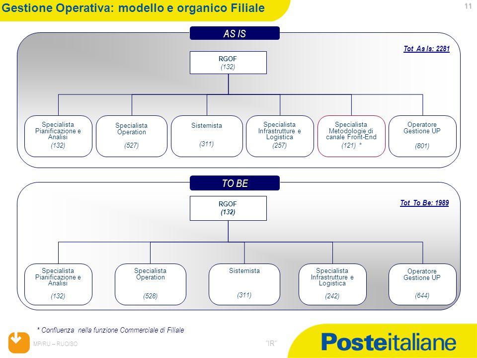 Gestione Operativa: modello e organico Filiale