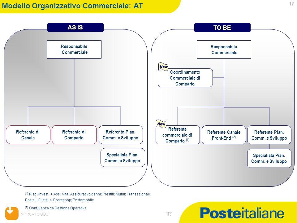 Modello Organizzativo Commerciale: AT