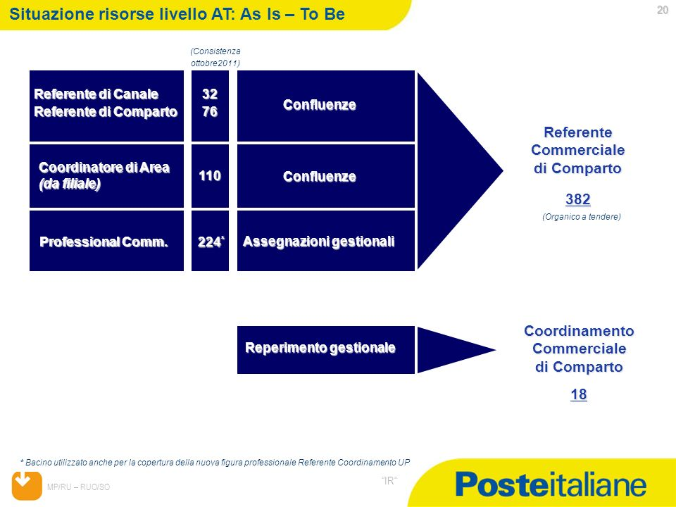 Situazione risorse livello AT: As Is – To Be