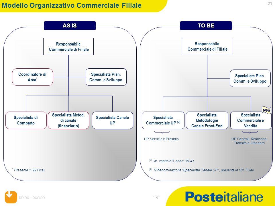 Modello Organizzativo Commerciale Filiale