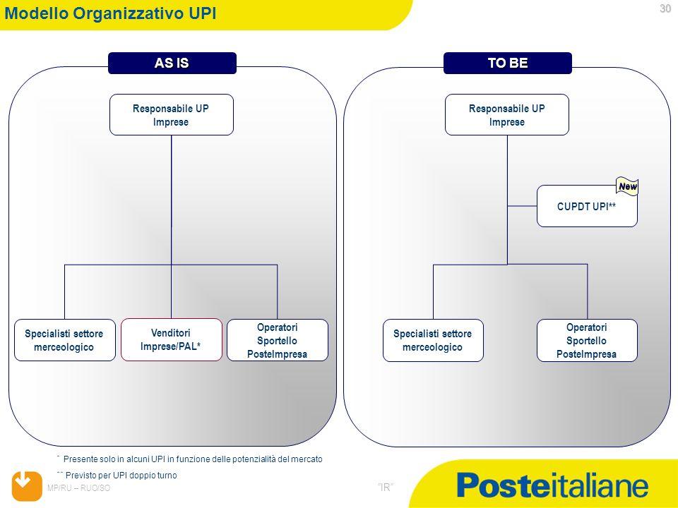 Modello Organizzativo UPI