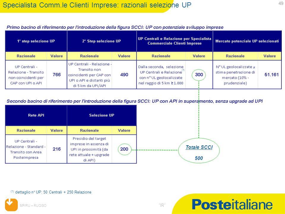 Specialista Comm.le Clienti Imprese: razionali selezione UP