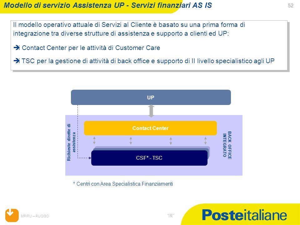 Modello di servizio Assistenza UP - Servizi finanziari AS IS