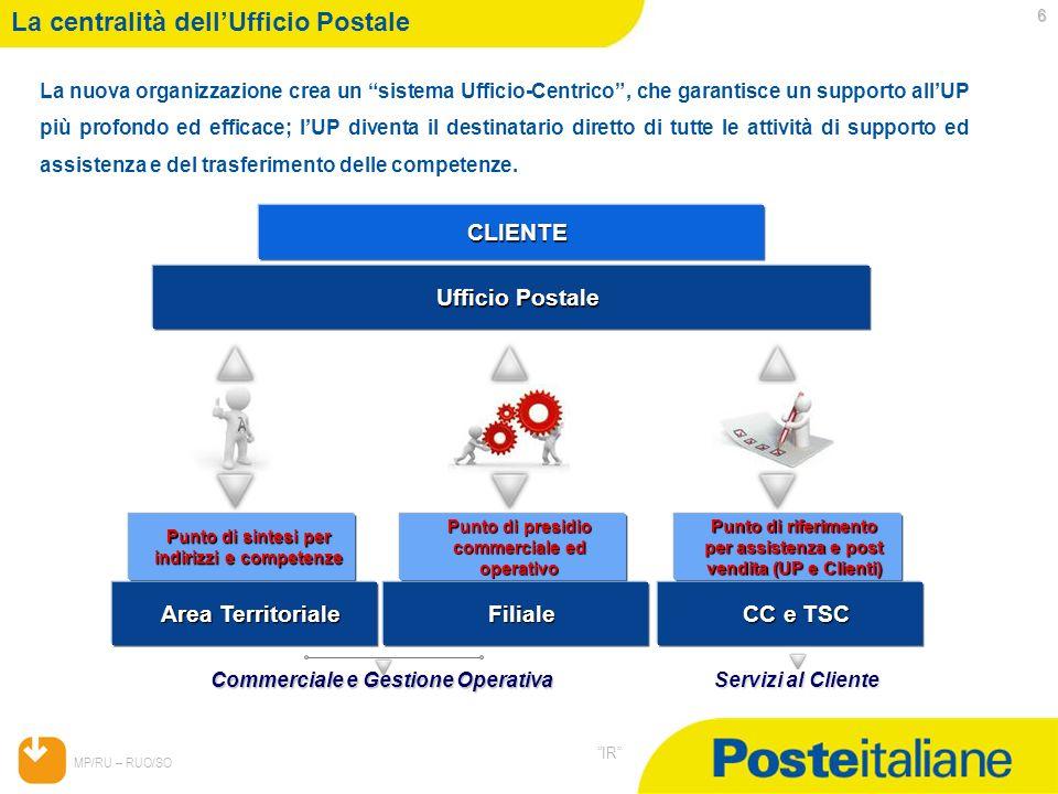 La centralità dell'Ufficio Postale