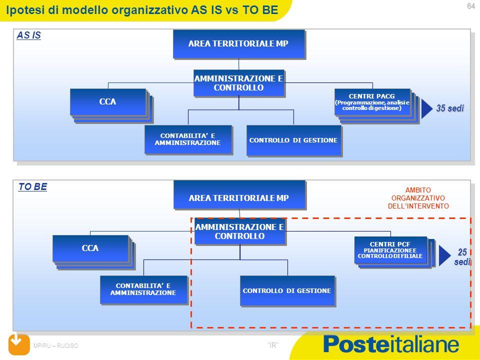 Ipotesi di modello organizzativo AS IS vs TO BE