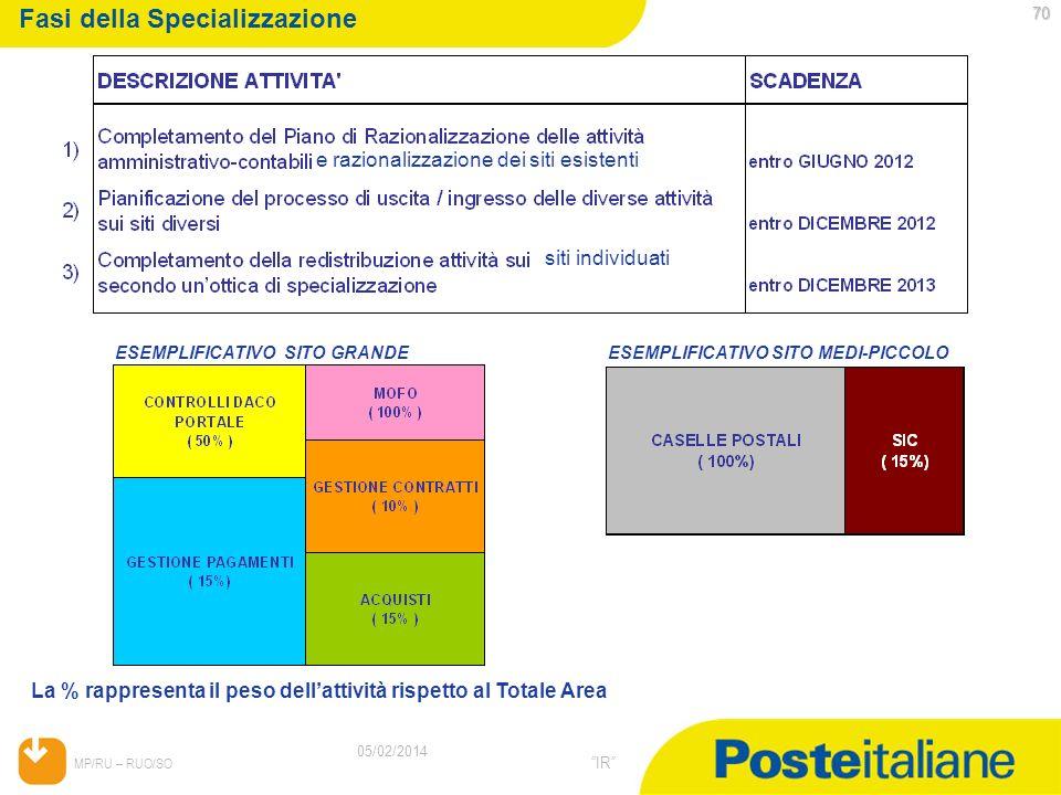 Fasi della Specializzazione