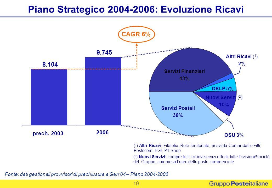 Piano Strategico 2004-2006: Evoluzione Ricavi