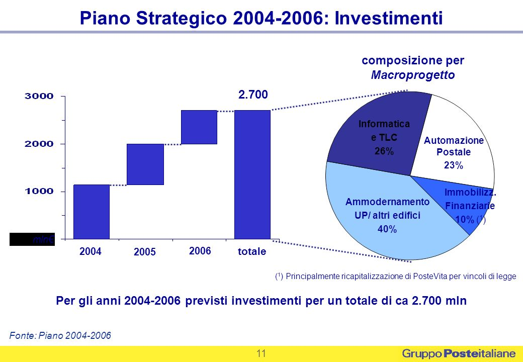 Piano Strategico 2004-2006: Investimenti
