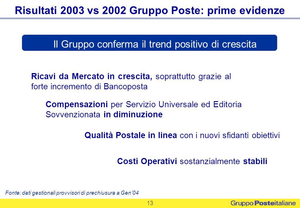 Risultati 2003 vs 2002 Gruppo Poste: prime evidenze