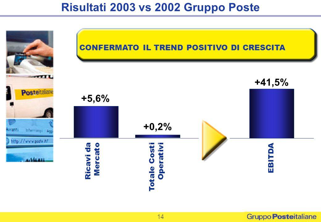Risultati 2003 vs 2002 Gruppo Poste