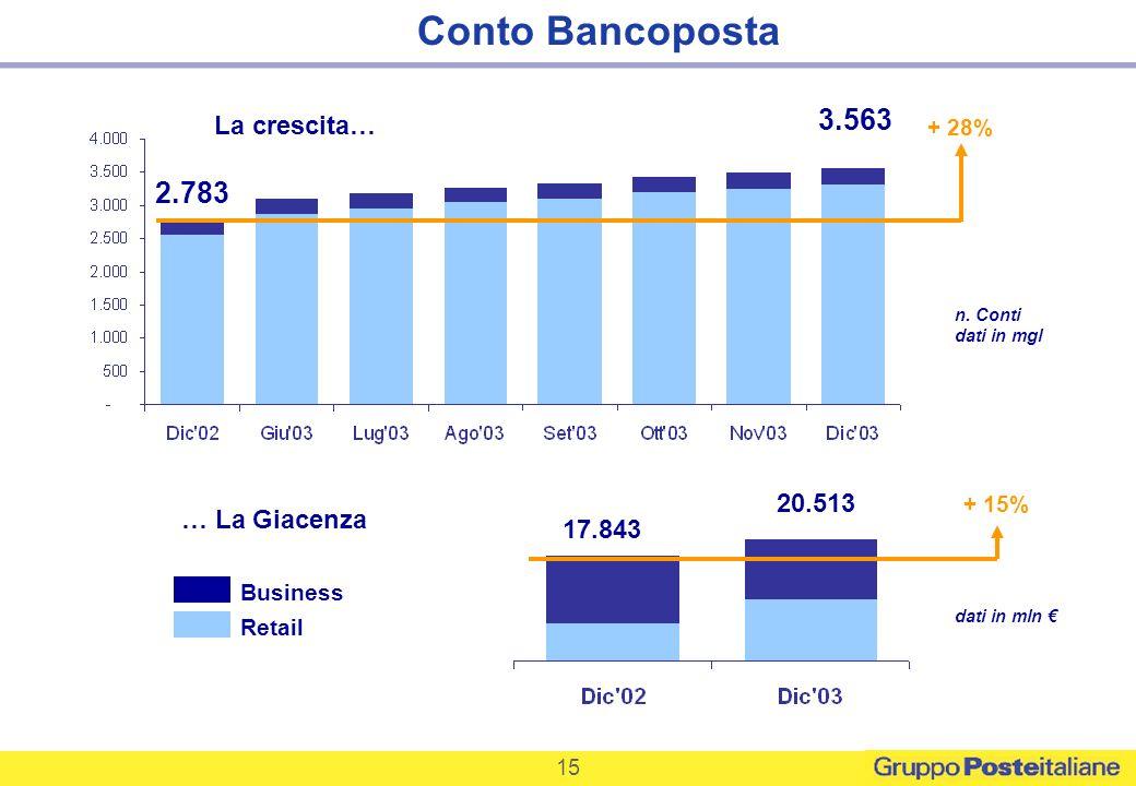 Conto Bancoposta 3.563 2.783 La crescita… 20.513 … La Giacenza 17.843