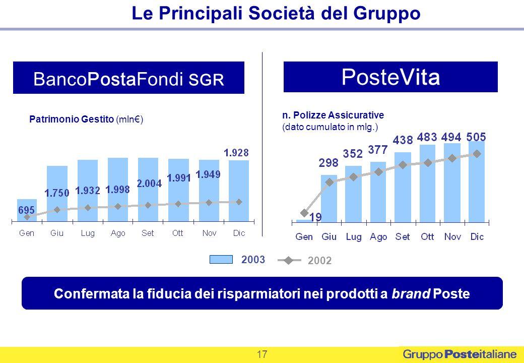 PosteVita Le Principali Società del Gruppo BancoPostaFondi SGR