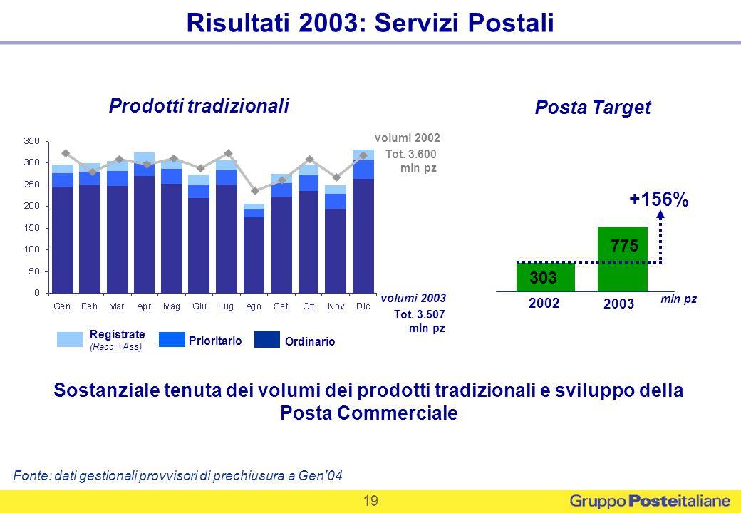 Risultati 2003: Servizi Postali Prodotti tradizionali
