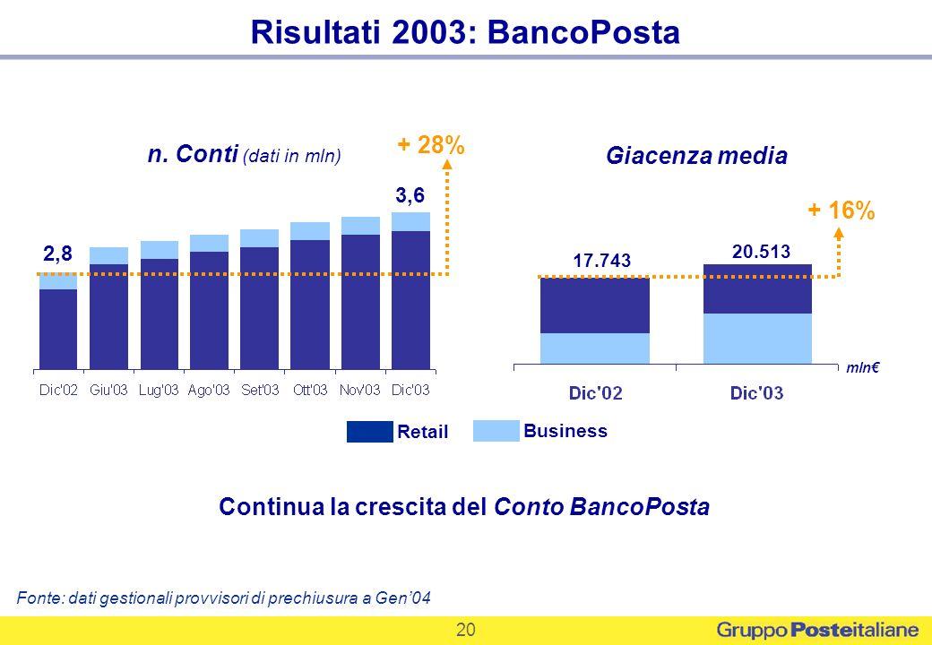 Risultati 2003: BancoPosta Continua la crescita del Conto BancoPosta