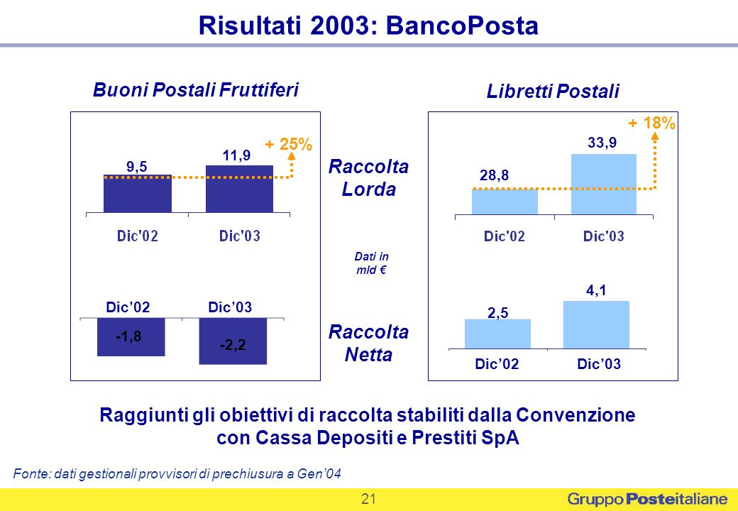 Risultati 2003: BancoPosta