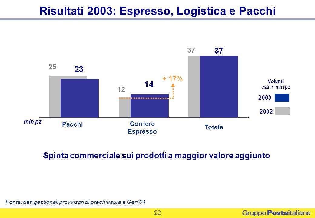 Risultati 2003: Espresso, Logistica e Pacchi