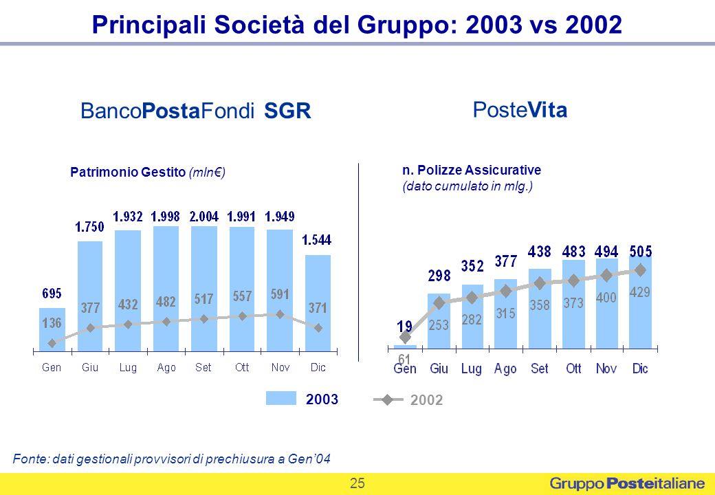 Principali Società del Gruppo: 2003 vs 2002