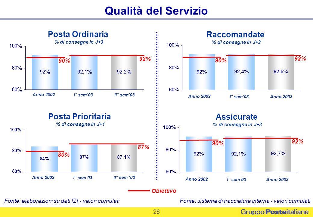 Qualità del Servizio Posta Ordinaria Raccomandate Posta Prioritaria
