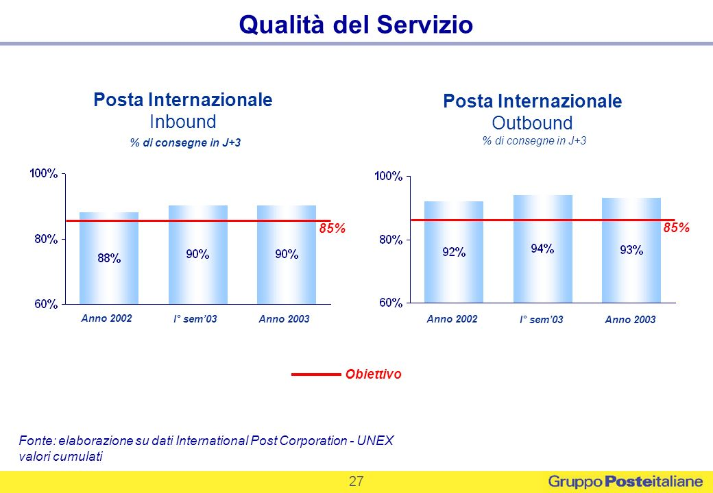 Qualità del Servizio Posta Internazionale Posta Internazionale Inbound
