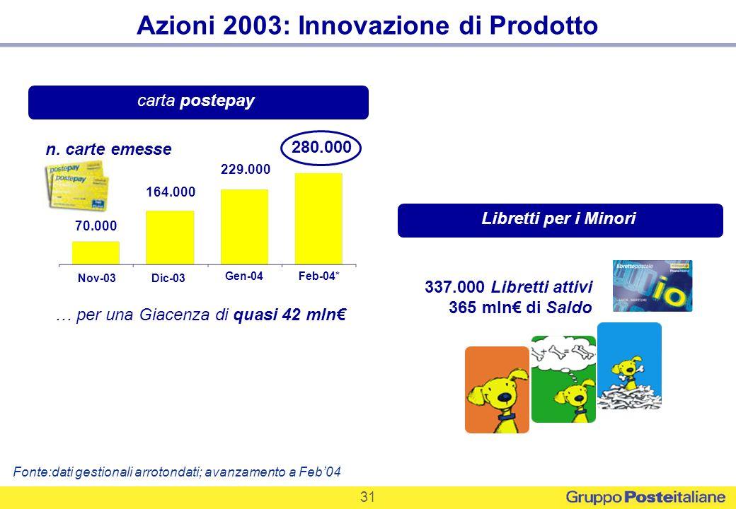 Azioni 2003: Innovazione di Prodotto