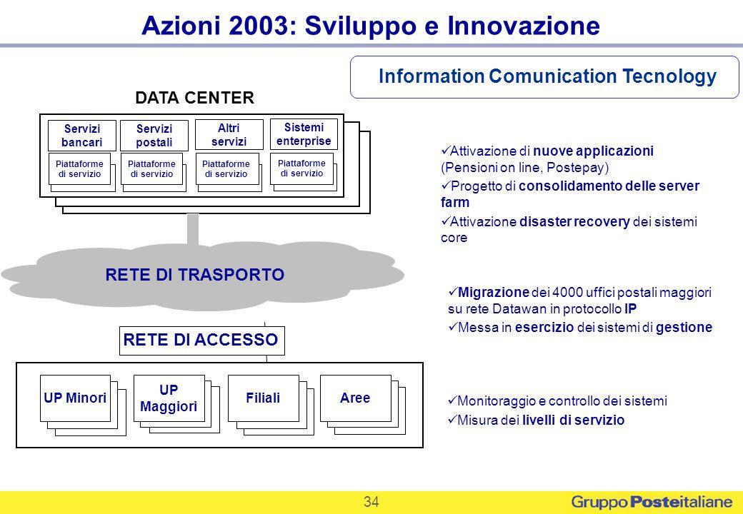 Azioni 2003: Sviluppo e Innovazione