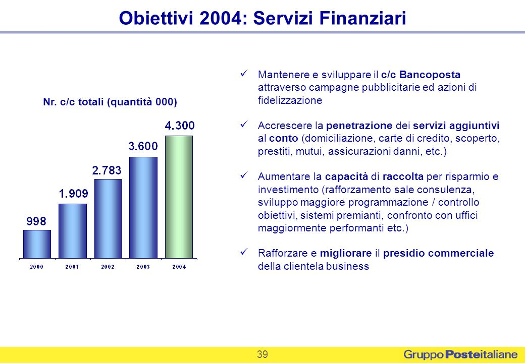 Obiettivi 2004: Servizi Finanziari Nr. c/c totali (quantità 000)