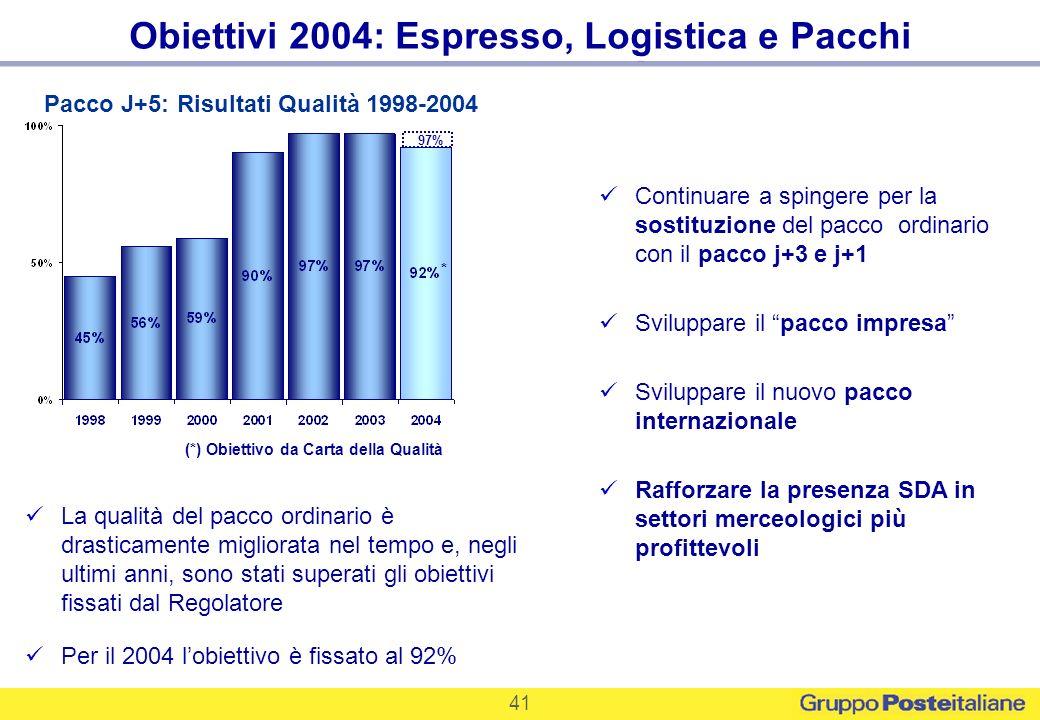Obiettivi 2004: Espresso, Logistica e Pacchi