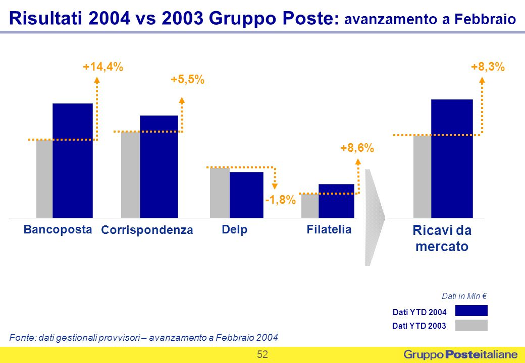 Risultati 2004 vs 2003 Gruppo Poste: avanzamento a Febbraio