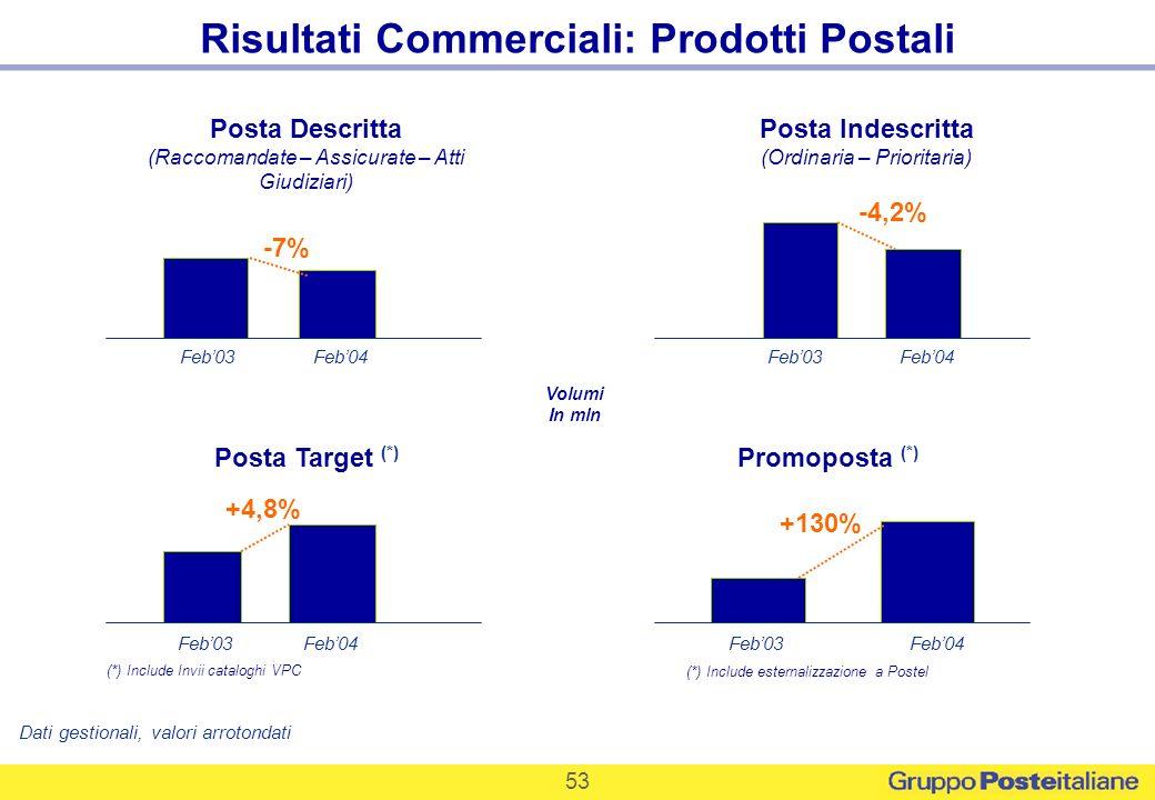 Risultati Commerciali: Prodotti Postali