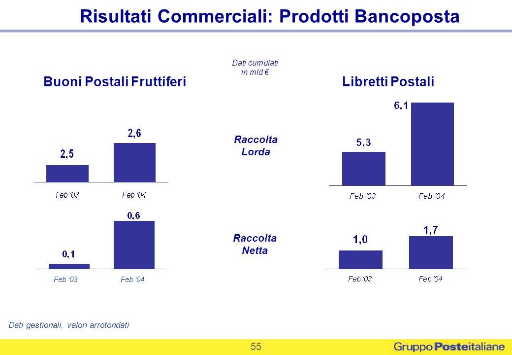 Risultati Commerciali: Prodotti Bancoposta Buoni Postali Fruttiferi